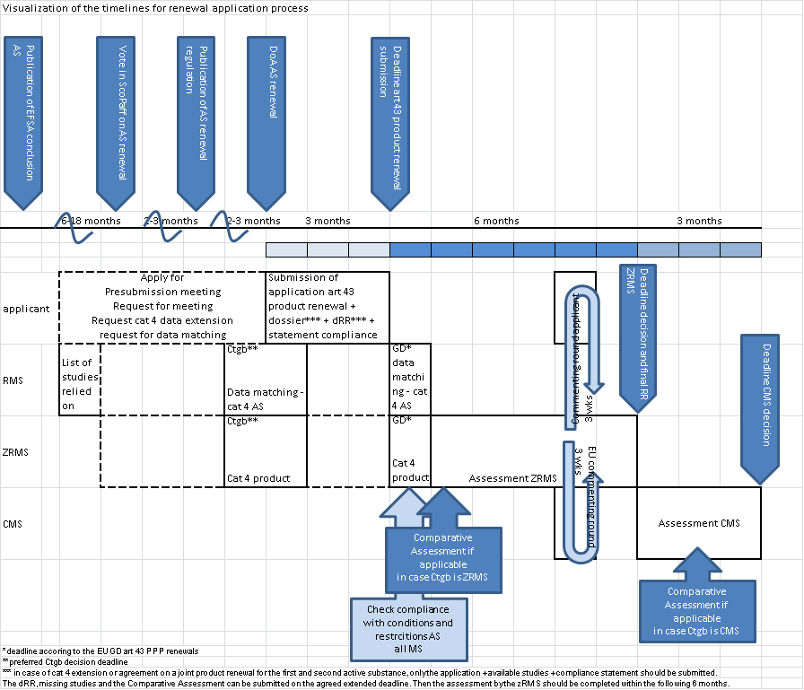 Product Renewals (NL zRMS and NL=CMS)   Plant protection